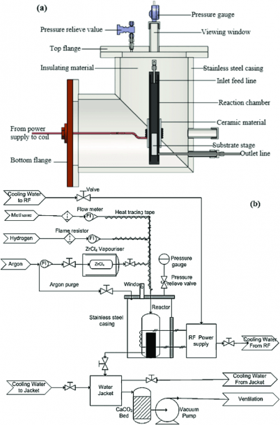 A) Schematic Diagram Of The Cvd Reactor System  (b) Process And