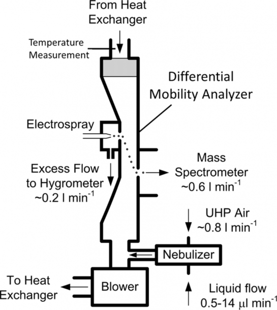 A Schematic Diagram Of The Differential Mobility Analyzer