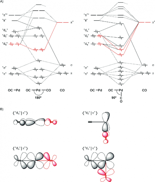 A) Schematic Mo Diagrams For The Bonding Mechanism Between Pdco