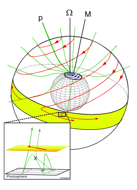 A Schematic Of The Motions (in Red) Of Open Magnetic Field Lines