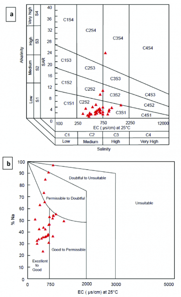A) Ussl Diagram For Assessing Irrigation Water Quality And (b