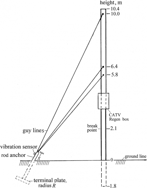 A Utility Pole With Guy Lines And Its Soil Anchor Fitted With A