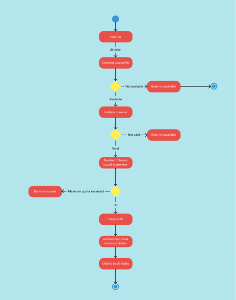 Activity Diagram Library Management System