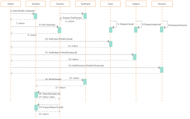 Uml Sequence Diagram Template For School Management System  Change