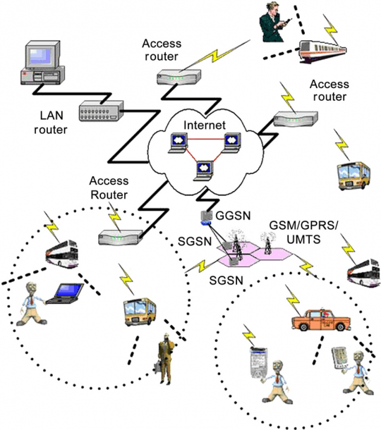 Architecture Of A Heterogeneous Wireless Network
