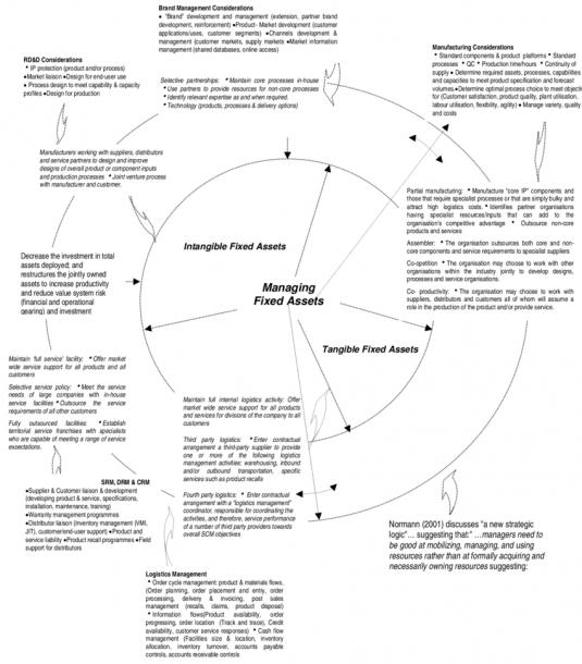 Activity Diagram For Placement Management System