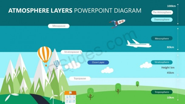 Atmosphere Layers Powerpoint Diagram