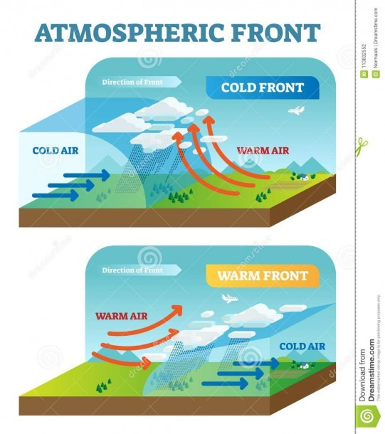 Atmospheric Front Vector Illustration Diagram With Cold And Warm