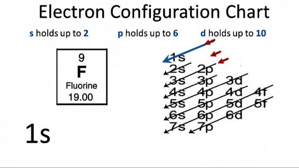 Construct The Orbital Diagram For F Sapling