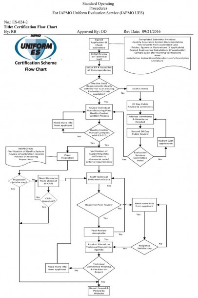 Awesomeacturing Process Flow Chart Powerpoint Soap Garment