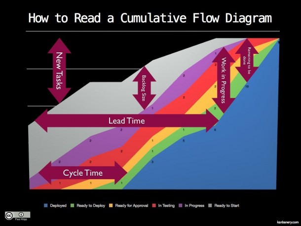 Cumulative Flow Diagram Burn Up