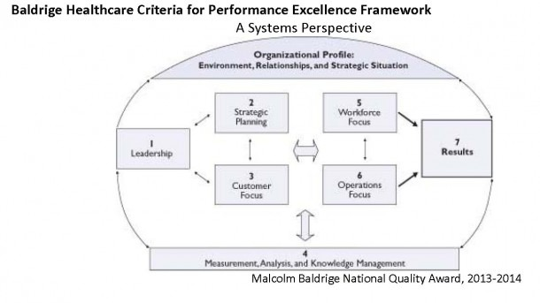 Healthcare Management & Leadership Track