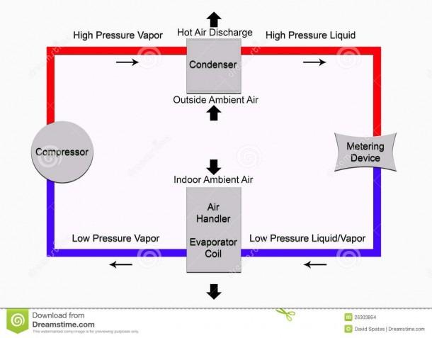 Basic Refrigeration Cycle Stock Illustration  Illustration Of