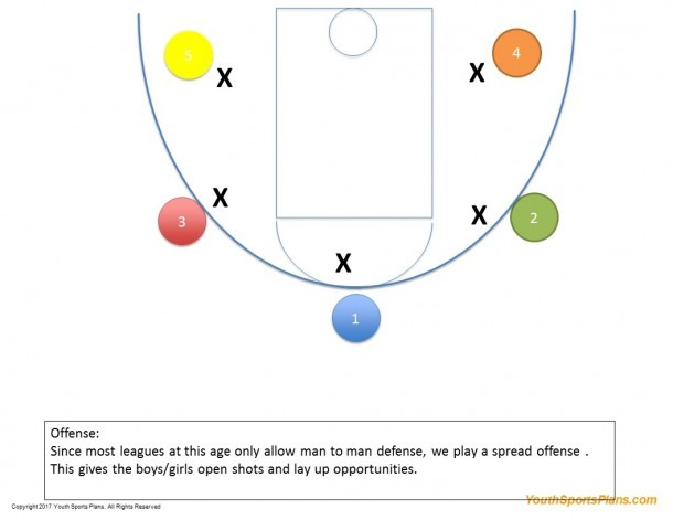 Proscenium Stage Diagram – Basketball Play Maker Unique Draw