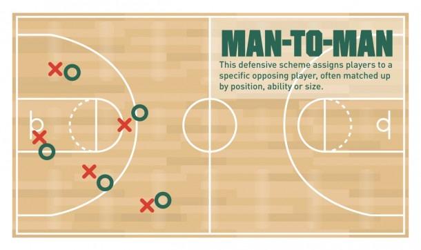 Basketball 101  Common Defensive Strategies