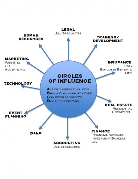 Bdu Circle Of Influence