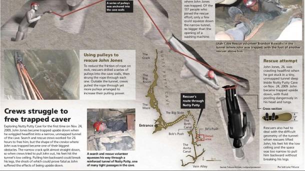 Spelunker John Jones Stuck Upside Down In A Cave  Look At The