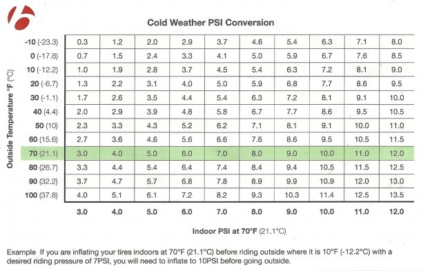 Tire Pressure And The Cold  Bontrager's Psi Conversion Chart Will