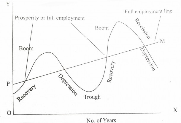 Project Management  Business Cycle  Meaning And Various Phases Of It