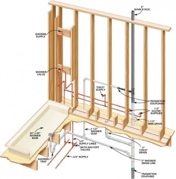 Bathtub Drain Diagram Plumbing System