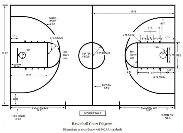 A Detailed Diagram Of The Basketball Court In 2019