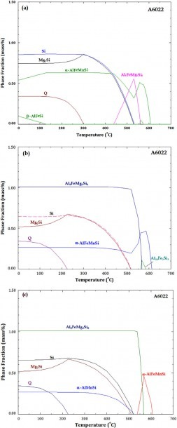 Calculated Phase Equilibria In An A6022 Alloy Using (a) Thermotech