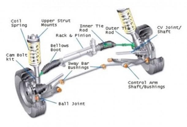Car Steering & Suspension Repairs & Maintenance