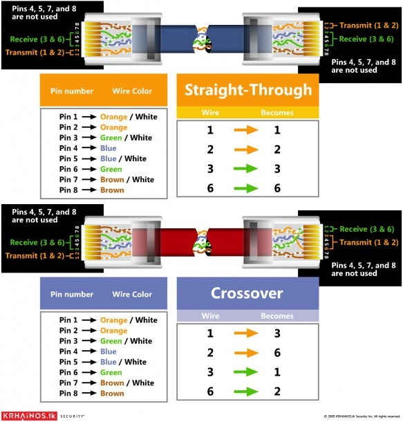 Voip To Rj11 Wiring Diagram