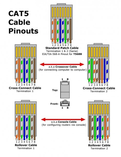Cat5 Pinout Diagram