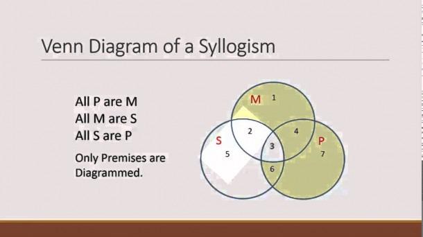 256 categorical syllogism venn diagrams  u2013 best diagram