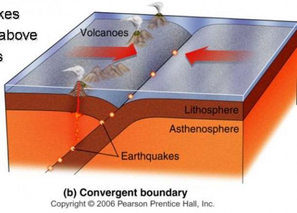 Plate Tectonics By Anna Davis