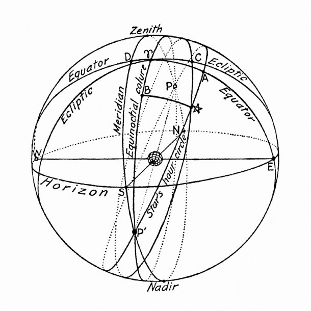 Celestial Sphere Diagram Lovely The Celestial Sphere