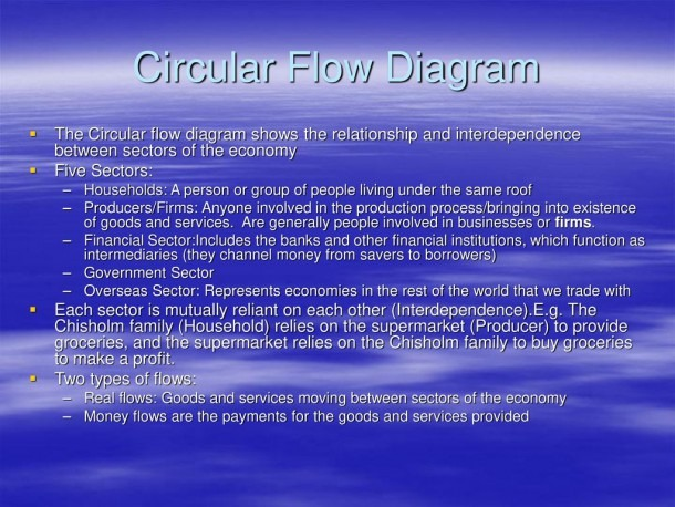 Circular Flow Diagram The Circular Flow Diagram Shows The
