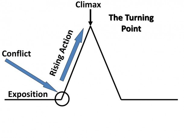 Plot Diagram Of A Fictional Story