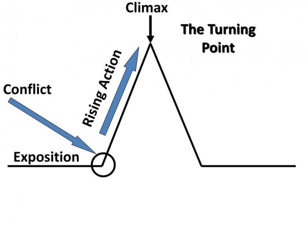 Plot Diagram Of A Fictional Story