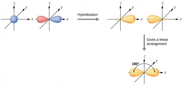 8 2 Hybrid Atomic Orbitals – Chemistry