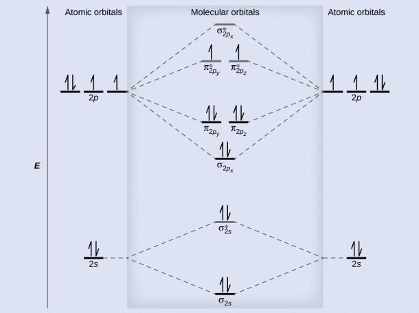 8 4 Molecular Orbital Theory – Chemistry
