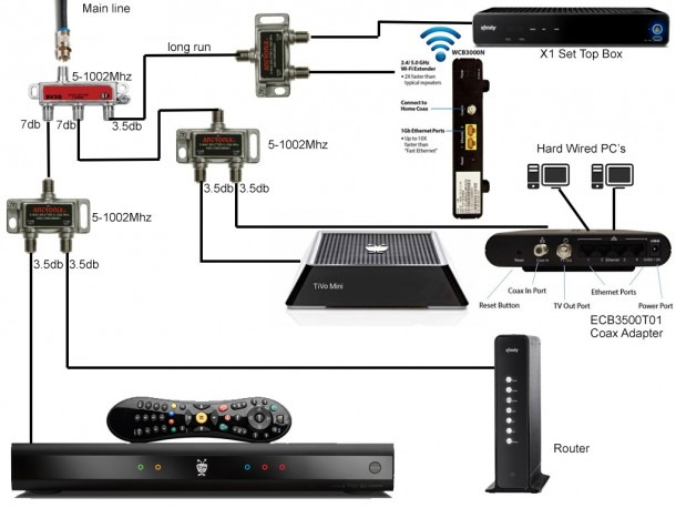 Cable Box Setup Diagrams Xfinity Get Free Image About Wiring