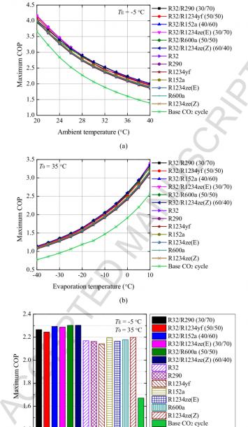 Comparison Of Maximum Cop Of Co 2 Transcritical Refrigeration