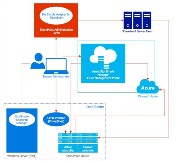 Azure Management
