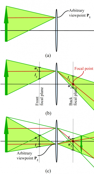 Constructing A Ray Diagram For A Convex Lens, Based On Ray Bundles