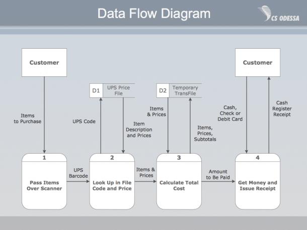 Context Diagram Online – Wire Diagram