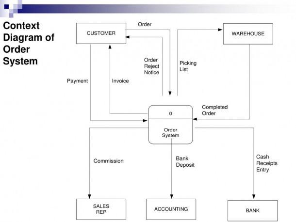Data Flow Diagram Part Ppt Download