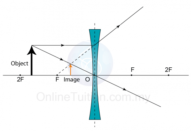 Characteristics Of The Image Formed By A Concave Lens