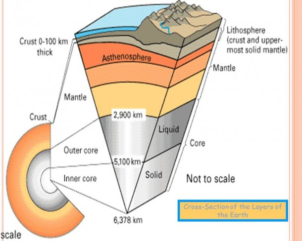 Cross Section Of The Earth