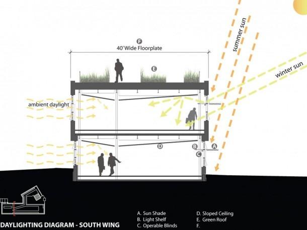 Solar Access – 2030 Palette