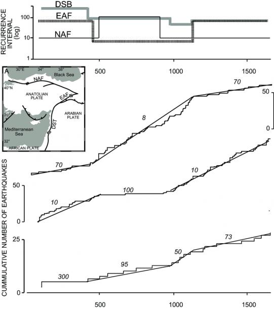 Cumulative Seismicity Along Three Plate Boundaries  Top