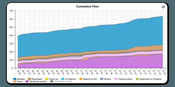Cumulative Flow Diagram In Kanbanize