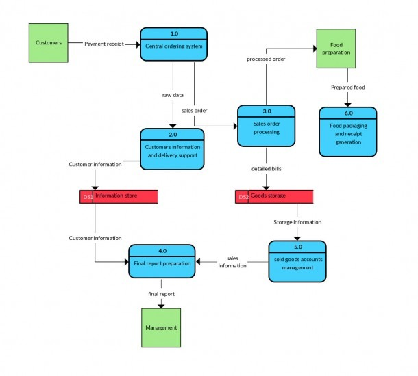 Data Flow Diagram For Payroll System – Wire Diagram