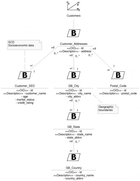Data Warehouse Conceptual Schema  Customers Dimension